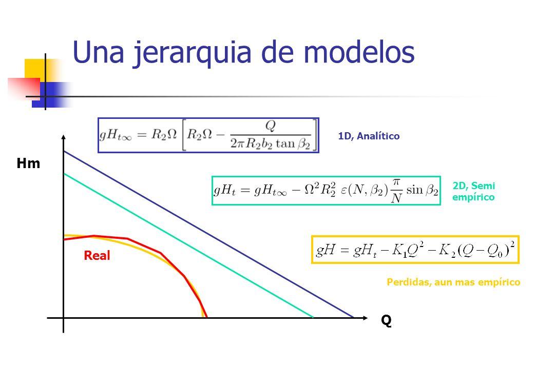 Una jerarquia de modelos Q Hm Perdidas, aun mas empírico 1D, Analítico 2D, Semi empírico Real
