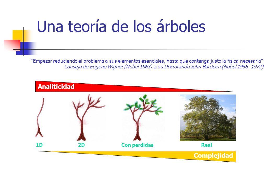 Una teoría de los árboles Empezar reduciendo el problema a sus elementos esenciales, hasta que contenga justo la física necesaria Consejo de Eugene Wi