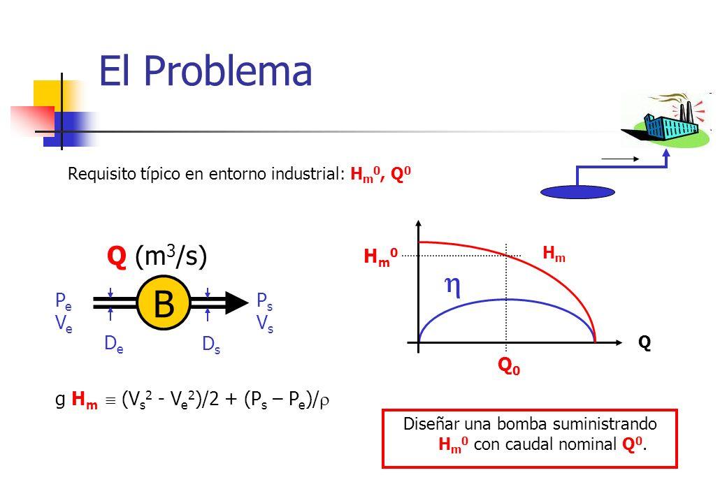 El Problema Requisito típico en entorno industrial: H m 0, Q 0 B Q (m 3 /s) PeVePeVe PsVsPsVs DeDe DsDs g H m (V s 2 - V e 2 )/2 + (P s – P e )/ Q HmH