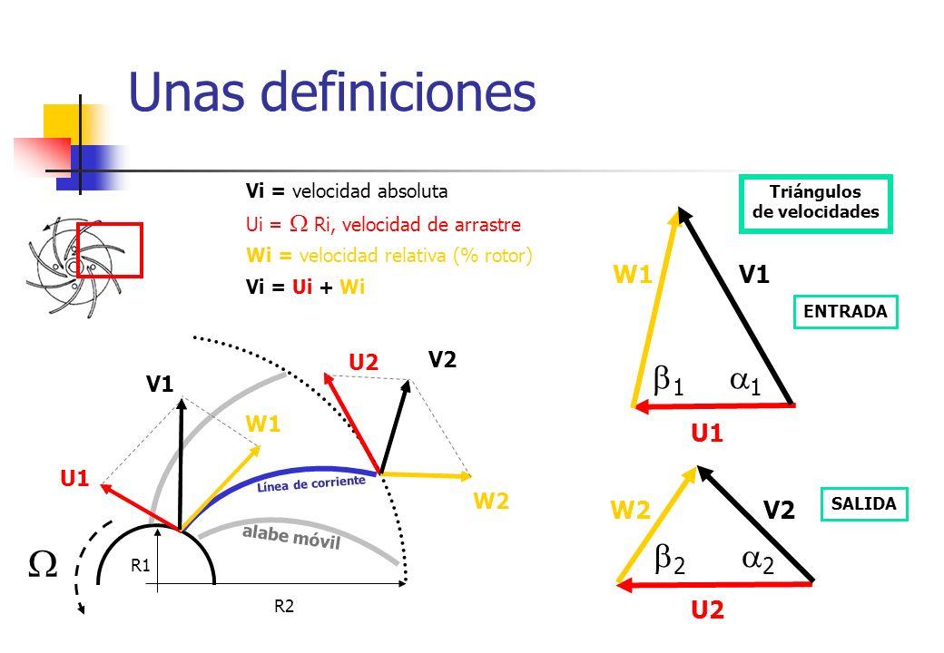 Ecuación de Euler R1 R2 No perdidas, Flujo incompresible, Bernoulli en el sistema ligado al rotor: 2P 2 / + W 2 2 – R 2 2 2 = 2P 1 / + W 1 2 - R 1 2 2 g H t = R 2 V 2 Cos 2 – R 1 V 1 Cos 1 Ecuación de Euler – Independiente de la forma del alabe alabe móvil Línea de corriente U1 W1 U2 W2 V1 V2 W = V – U, implica W 2 – U 2 = V 2 – 2 V.U [2P/ + W 2 – R 2 2 ]=0 [2P/ + W 2 – U 2 ] Notación abreviada : [P/ + V 2 /2] = [U.V]