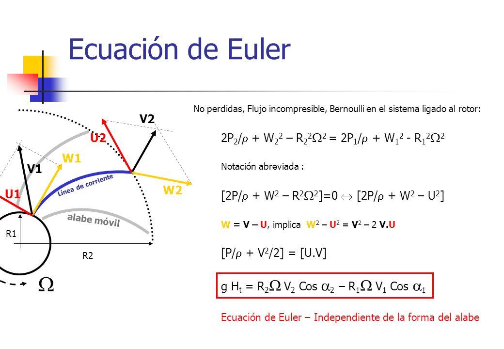 Ecuación de Euler R1 R2 No perdidas, Flujo incompresible, Bernoulli en el sistema ligado al rotor: 2P 2 / + W 2 2 – R 2 2 2 = 2P 1 / + W 1 2 - R 1 2 2
