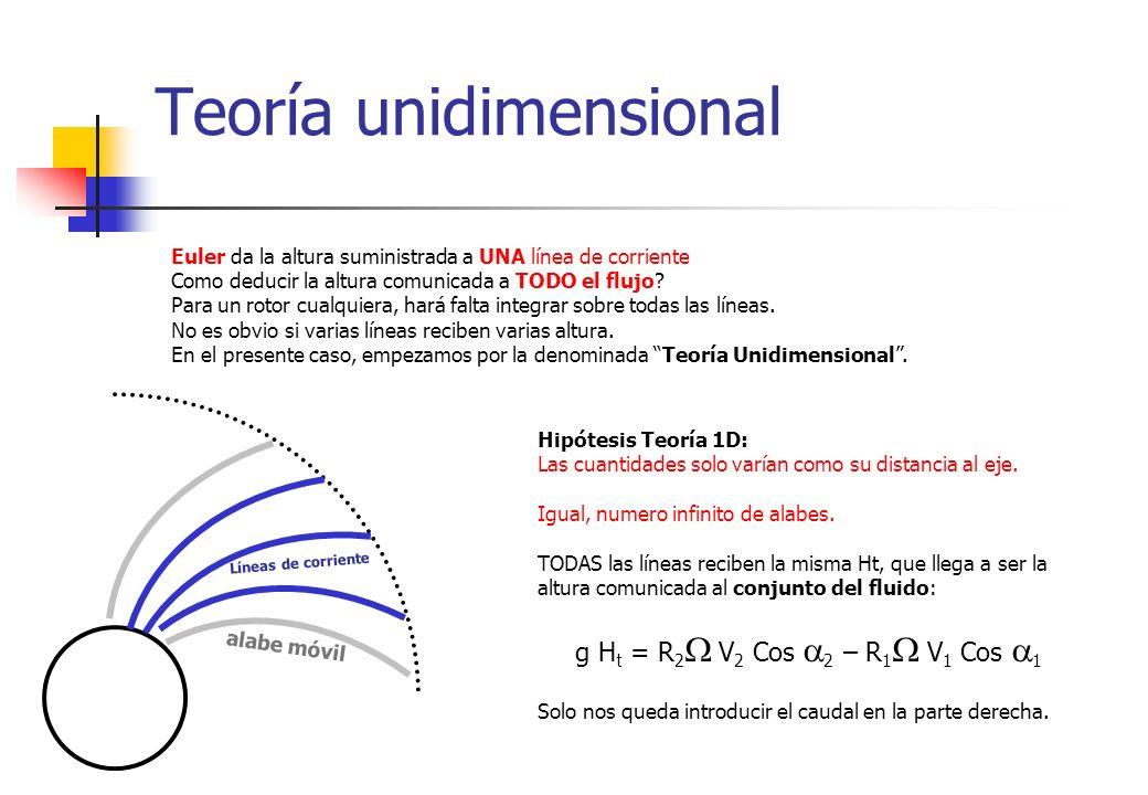 Curva característica 1D g H t = R 2 V 2 Cos 2 – R 1 V 1 Cos 1 No hay pre-rotación del flujo: 1 = 90°.