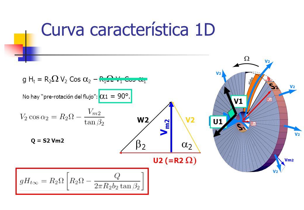 Curva característica 1D g H t = R 2 V 2 Cos 2 – R 1 V 1 Cos 1 No hay pre-rotación del flujo: 1 = 90°. W2 2 2 V m2 U1 V1 U2 (=R2 V2 2 Q = S2 Vm2
