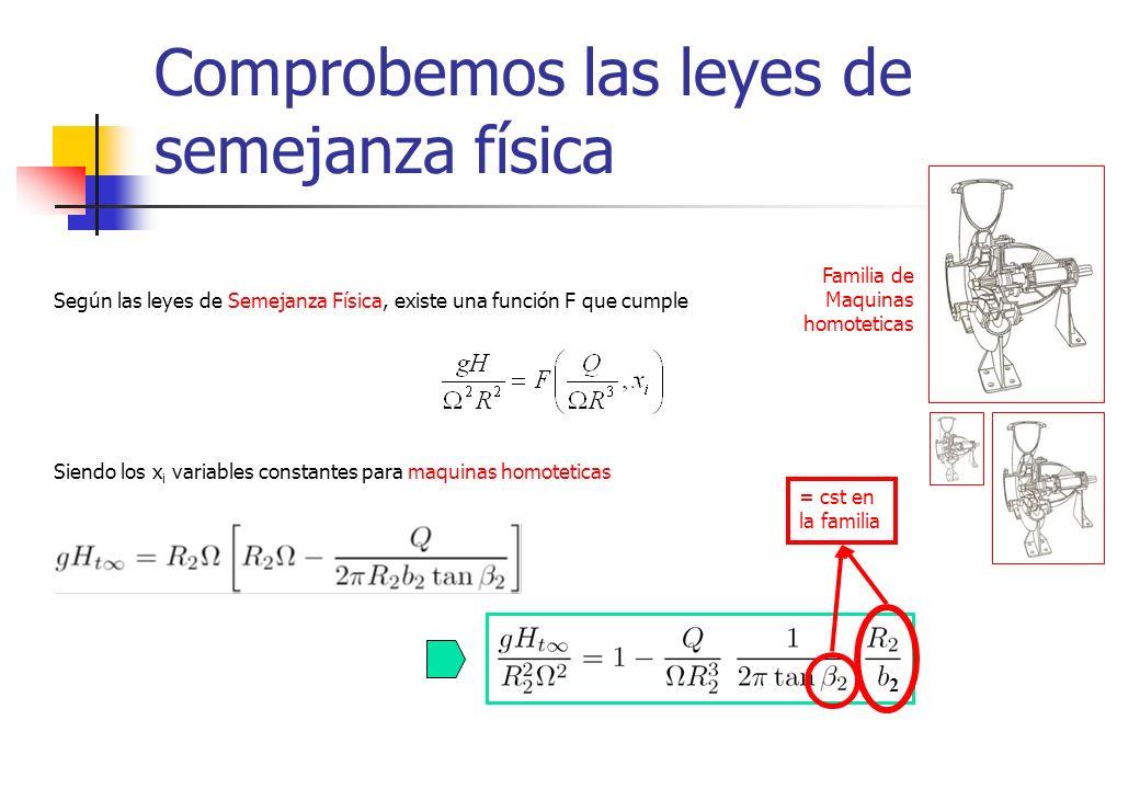 Comprobemos las leyes de semejanza física Según las leyes de Semejanza Física, existe una función F que cumple Siendo los x i variables constantes par