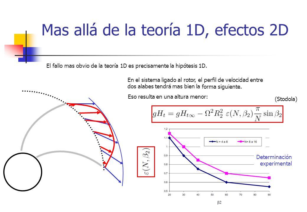 Mas allá de la teoría 1D, efectos 2D El fallo mas obvio de la teoría 1D es precisamente la hipótesis 1D. En el sistema ligado al rotor, el perfil de v