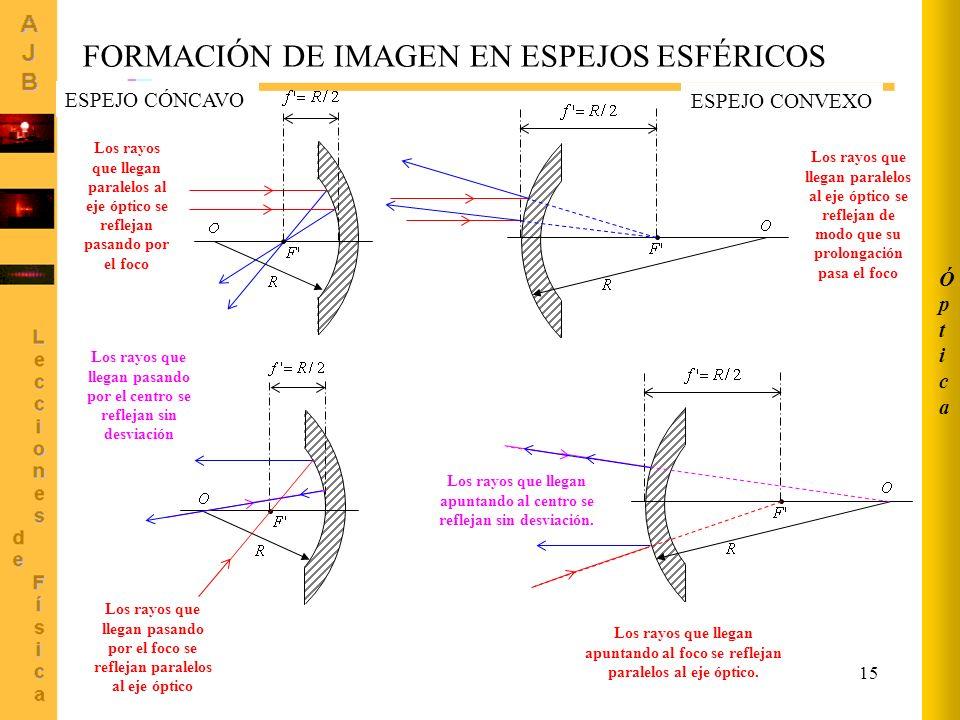 15 FORMACIÓN DE IMAGEN EN ESPEJOS ESFÉRICOS Los rayos que llegan paralelos al eje óptico se reflejan pasando por el foco Los rayos que llegan paralelo