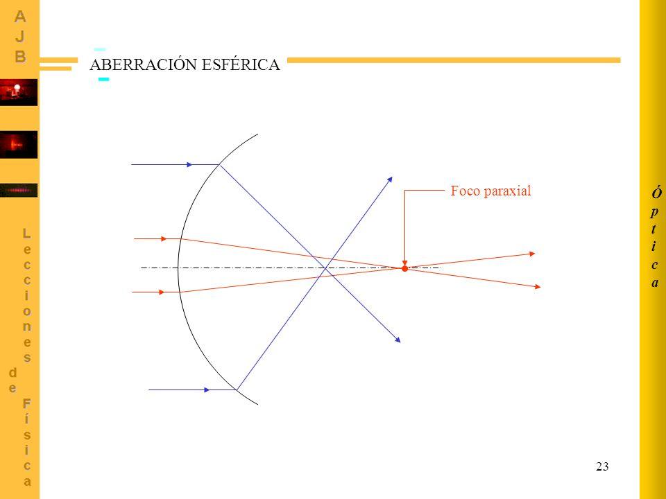 23 Foco paraxial ABERRACIÓN ESFÉRICA ÓpticaÓptica