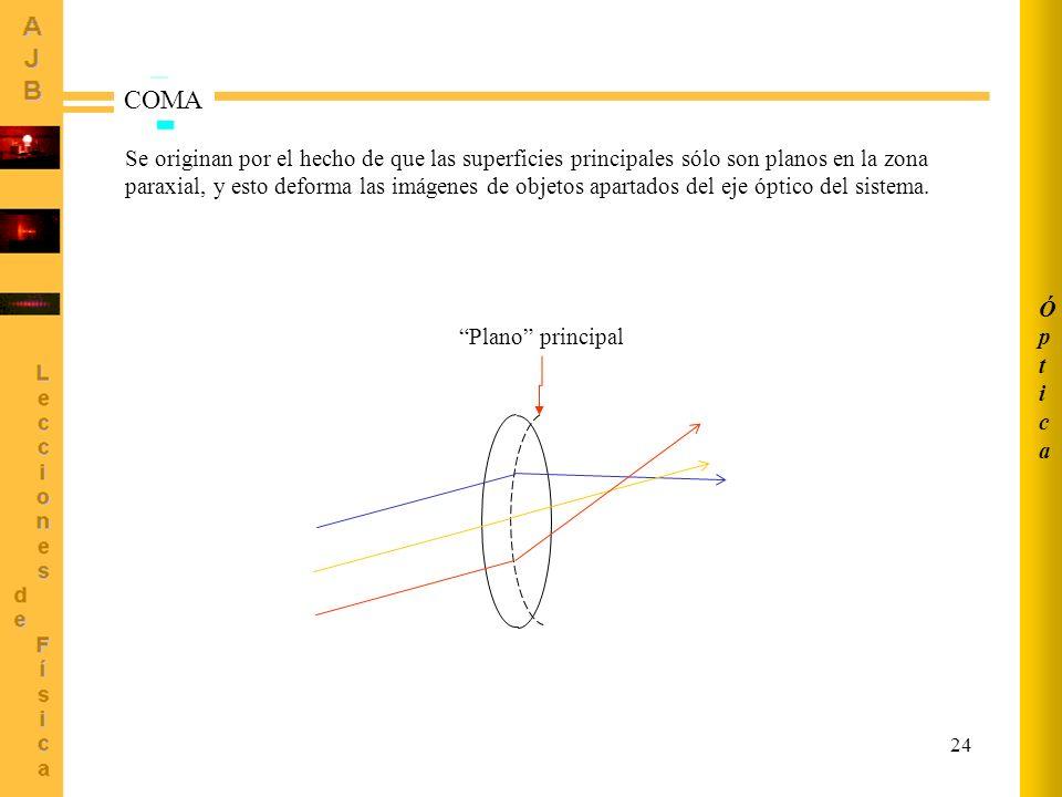 24 COMA Plano principal Se originan por el hecho de que las superficies principales sólo son planos en la zona paraxial, y esto deforma las imágenes d