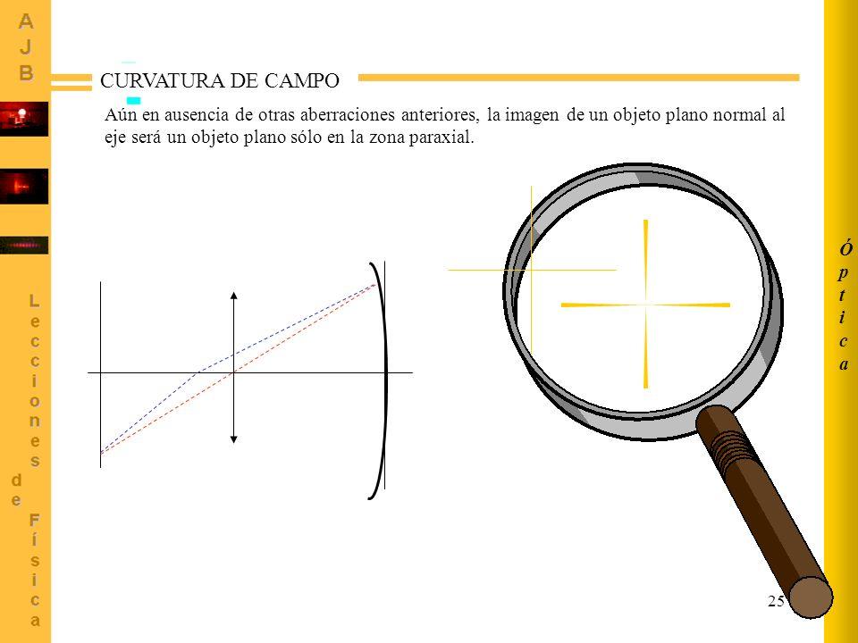25 ÓpticaÓptica CURVATURA DE CAMPO Aún en ausencia de otras aberraciones anteriores, la imagen de un objeto plano normal al eje será un objeto plano s