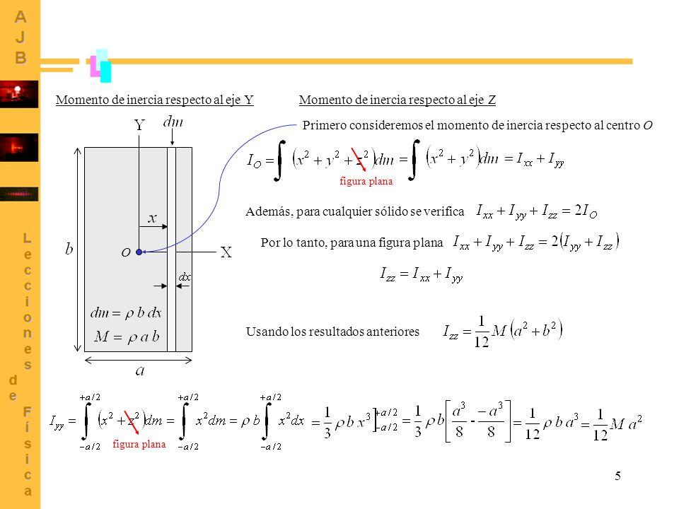5 Momento de inercia respecto al eje Y figura plana Momento de inercia respecto al eje Z Primero consideremos el momento de inercia respecto al centro