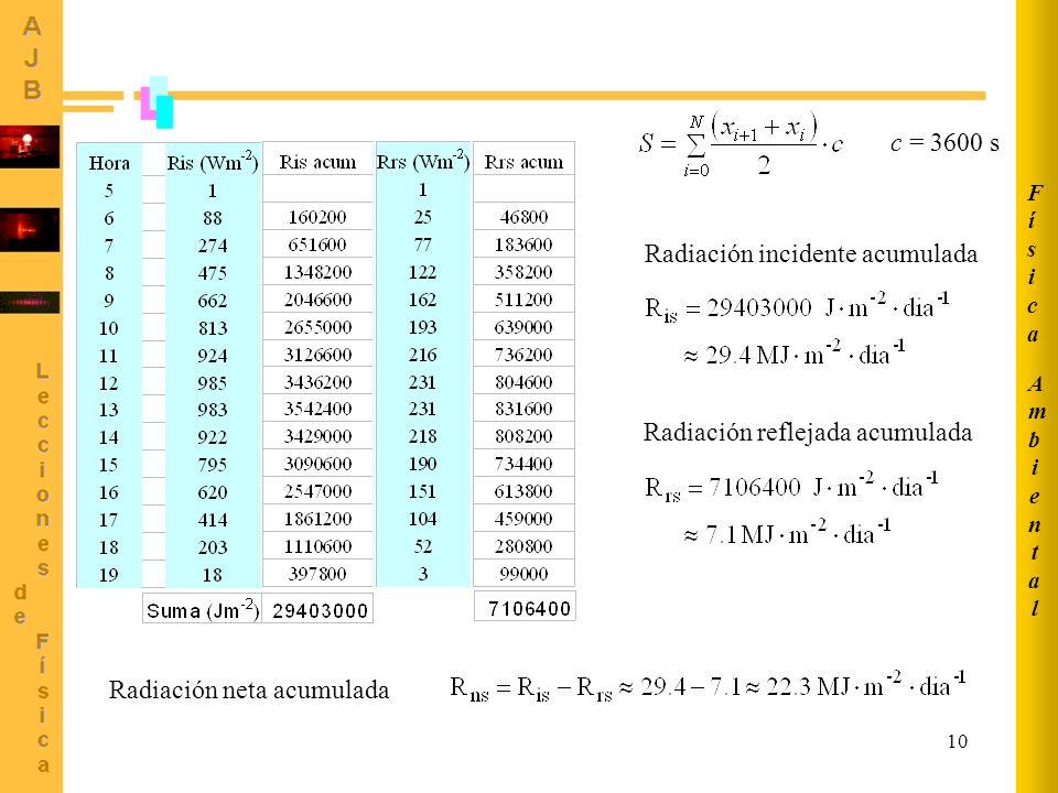 10 AmbientalAmbiental FísicaFísica c = 3600 s Radiación incidente acumulada Radiación reflejada acumulada Radiación neta acumulada