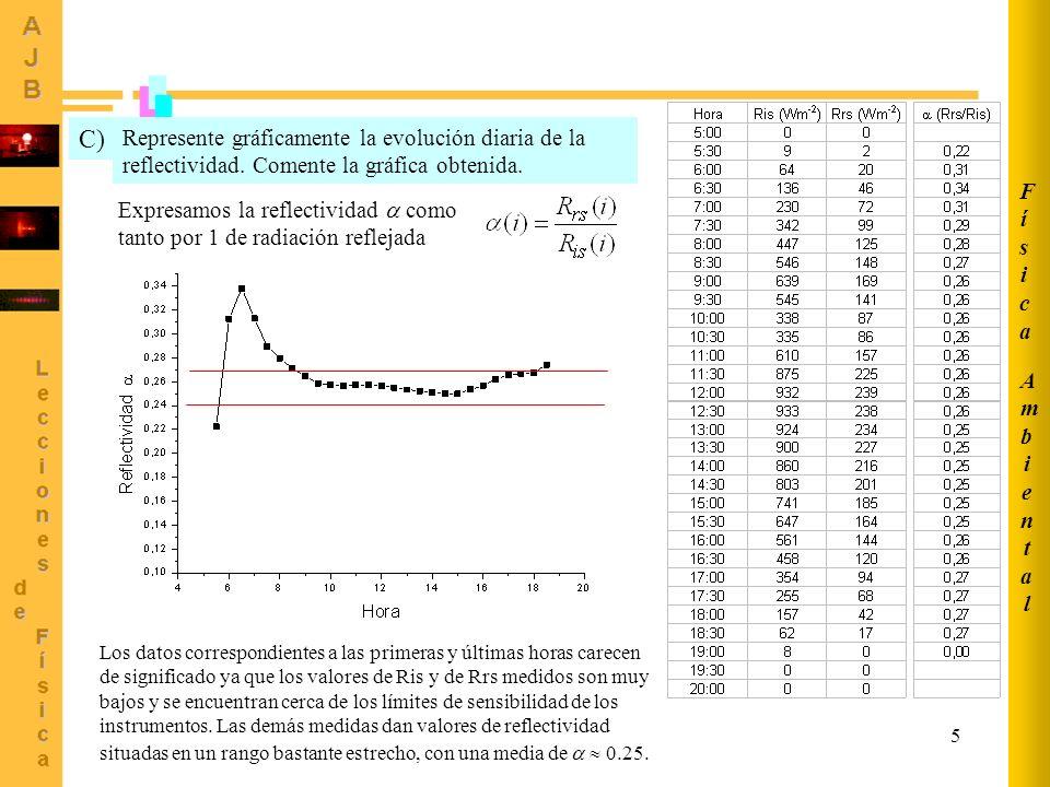 5 Represente gráficamente la evolución diaria de la reflectividad. Comente la gráfica obtenida. C) Expresamos la reflectividad como tanto por 1 de rad