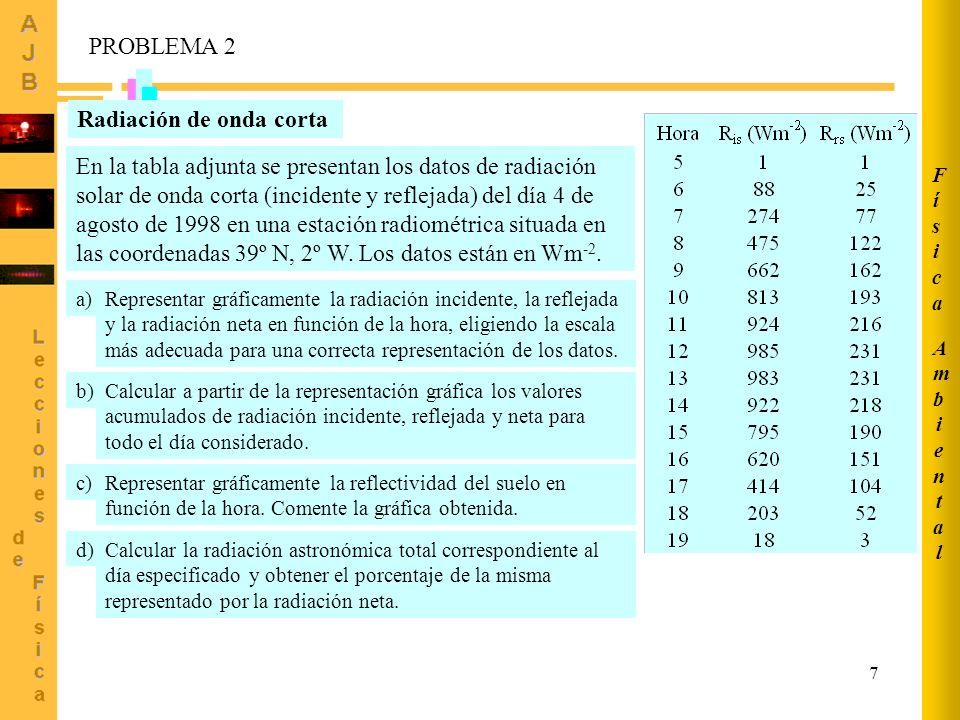 7 AmbientalAmbiental FísicaFísica Radiación de onda corta En la tabla adjunta se presentan los datos de radiación solar de onda corta (incidente y ref