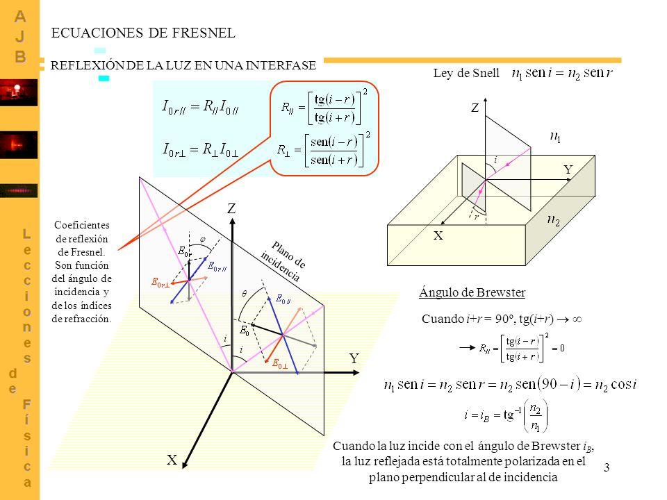 3 Coeficientes de reflexión de Fresnel. Son función del ángulo de incidencia y de los índices de refracción. Y Z X Plano de incidencia i i ECUACIONES
