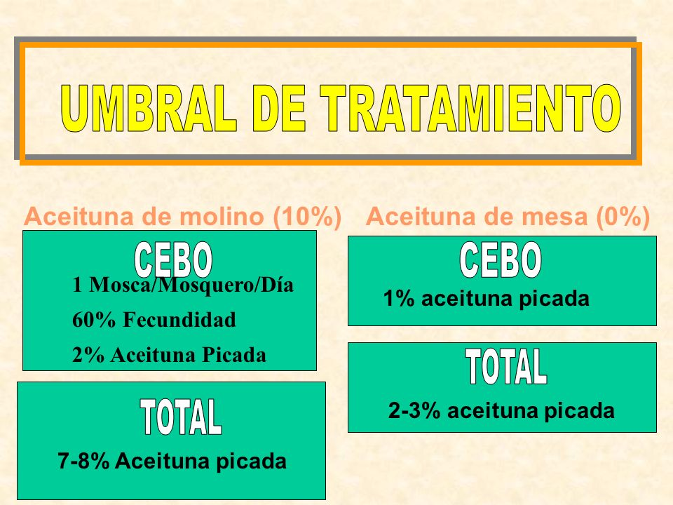 SORIANO Aceituna de molino (10%)Aceituna de mesa (0%) 7-8% Aceituna picada 1% aceituna picada 2-3% aceituna picada 1 Mosca/Mosquero/Día 60% Fecundidad