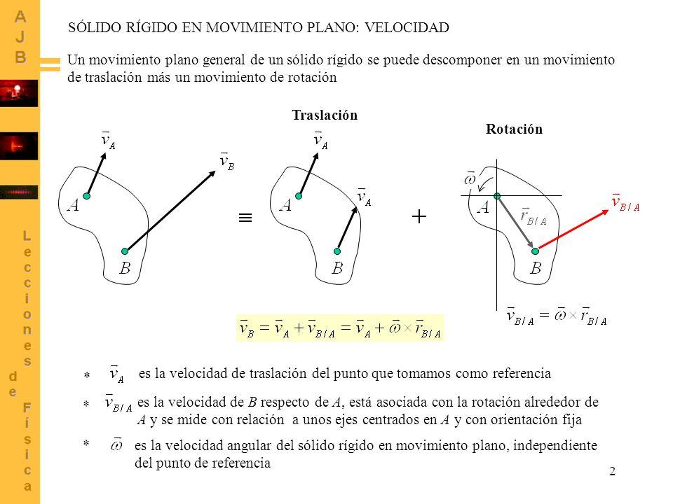 2 Un movimiento plano general de un sólido rígido se puede descomponer en un movimiento de traslación más un movimiento de rotación Traslación Rotació