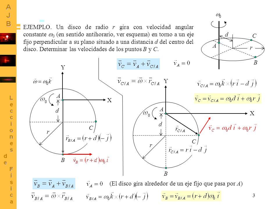 3 EJEMPLO. Un disco de radio r gira con velocidad angular constante 0 (en sentido antihorario, ver esquema) en torno a un eje fijo perpendicular a su