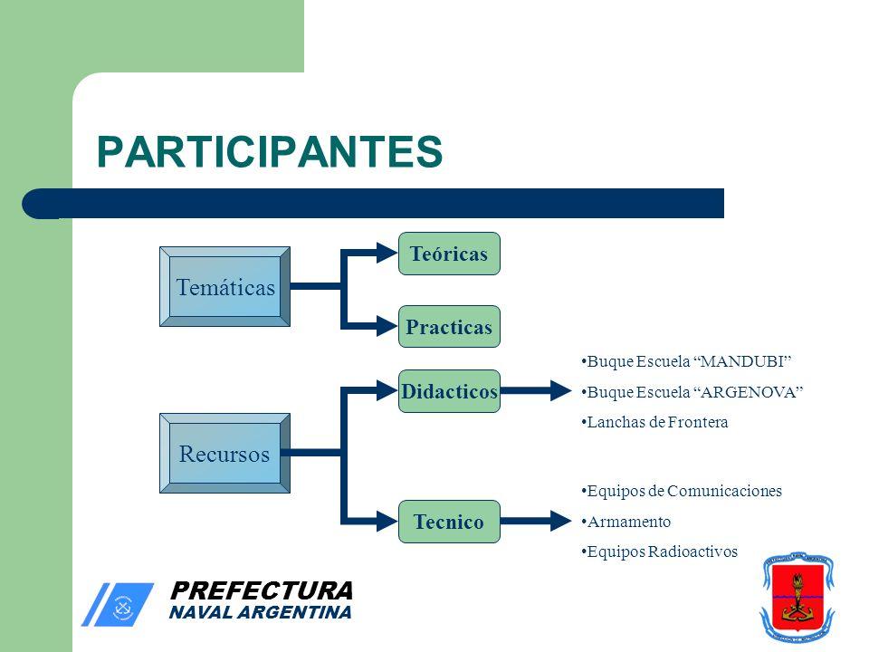PREFECTURA NAVAL ARGENTINA PARTICIPANTES Teóricas Temáticas Practicas Recursos Didacticos Tecnico Buque Escuela MANDUBI Buque Escuela ARGENOVA Lanchas de Frontera Equipos de Comunicaciones Armamento Equipos Radioactivos