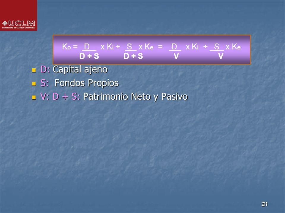 21 D: Capital ajeno D: Capital ajeno S: Fondos Propios S: Fondos Propios V: D + S: Patrimonio Neto y Pasivo V: D + S: Patrimonio Neto y Pasivo 21 K o = D x K i + S x K e = D x K i + S x K e D + S D + S V V