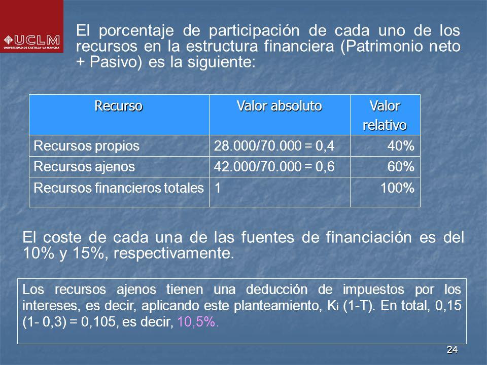 24 1 42.000/70.000 = 0,6 28.000/70.000 = 0,4 Valor absoluto 100% 60% 40% Valorrelativo Recursos financieros totales Recursos ajenos Recursos propios Recurso El porcentaje de participación de cada uno de los recursos en la estructura financiera (Patrimonio neto + Pasivo) es la siguiente: Los recursos ajenos tienen una deducción de impuestos por los intereses, es decir, aplicando este planteamiento, K i (1-T).