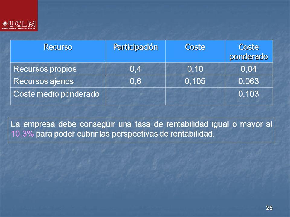 25 RecursoParticipaciónCoste Coste ponderado Recursos propios0,40,100,04 Recursos ajenos0,60,1050,063 Coste medio ponderado0,103 La empresa debe conse