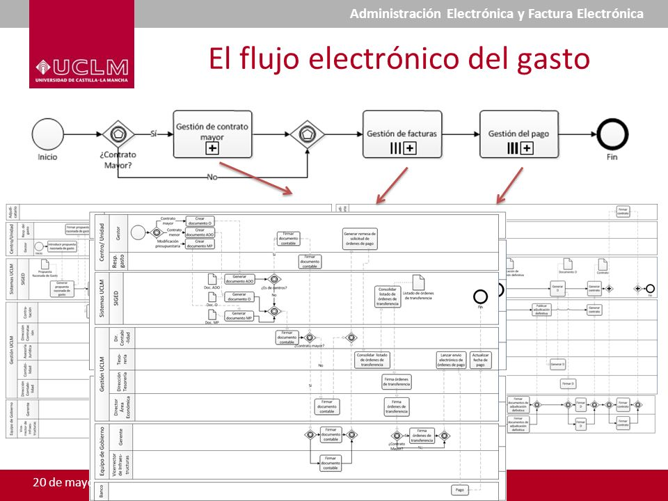 El flujo electrónico del gasto 20 de mayo de 2010 Administración Electrónica y Factura Electrónica