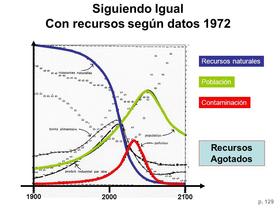 Siguiendo Igual Con recursos según datos 1972 Recursos naturales Población Contaminación 1900 20002100 Recursos Agotados p. 129