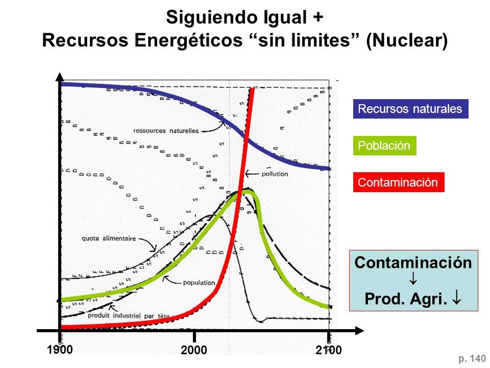 Siguiendo Igual + Recursos Energéticos sin limites (Nuclear) 1900 20002100 Recursos naturales Población Contaminación Prod. Agri. p. 140
