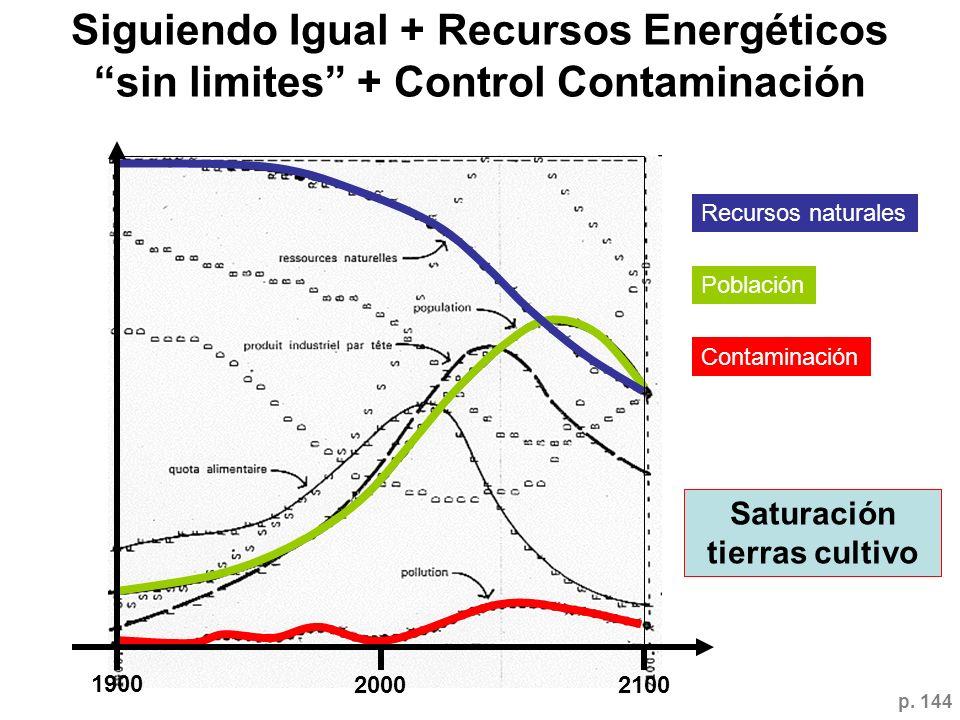 Siguiendo Igual + Recursos Energéticos sin limites + Control Contaminación 1900 20002100 Recursos naturales Población Contaminación Saturación tierras