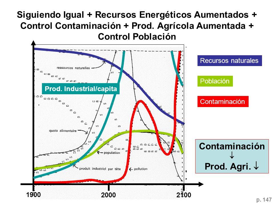 1900 20002100 Recursos naturales Población Contaminación Siguiendo Igual + Recursos Energéticos Aumentados + Control Contaminación + Prod. Agrícola Au
