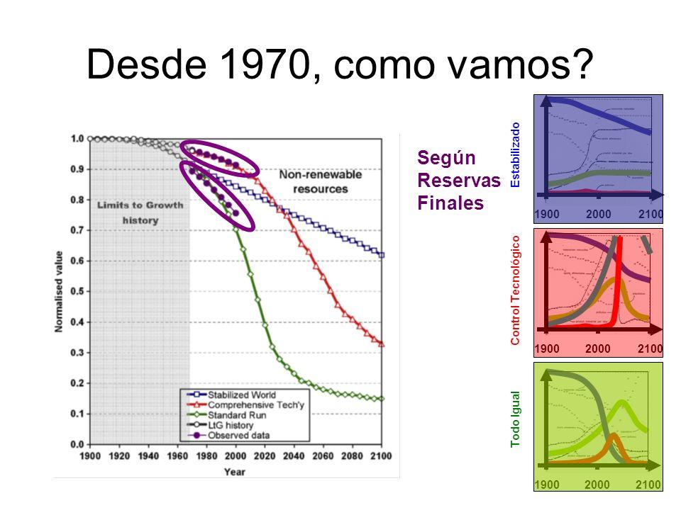 Desde 1970, como vamos? Según Reservas Finales 190020002100 1900 20002100 190020002100 Todo Igual Control Tecnológico Estabilizado