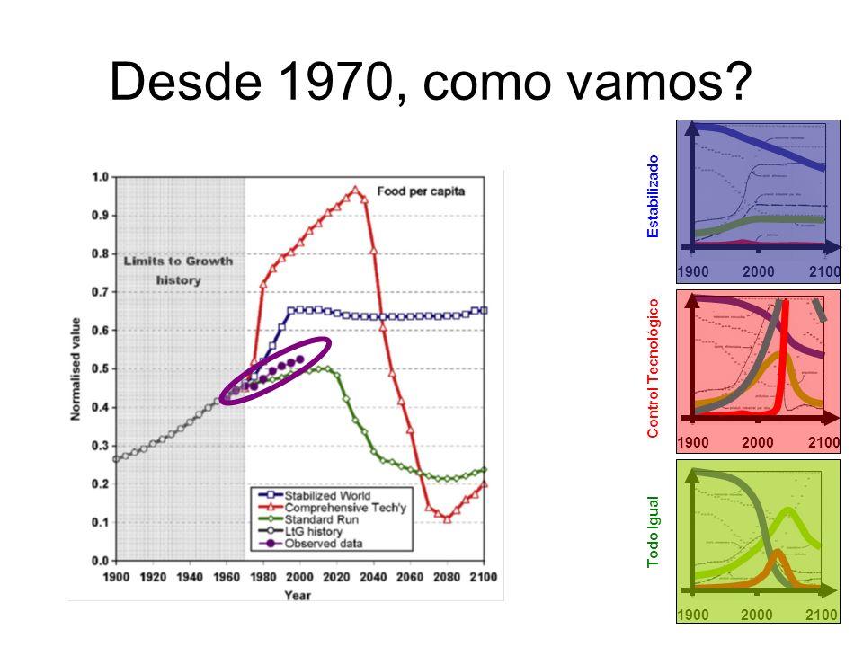 Desde 1970, como vamos? 190020002100 1900 20002100 190020002100 Todo Igual Control Tecnológico Estabilizado