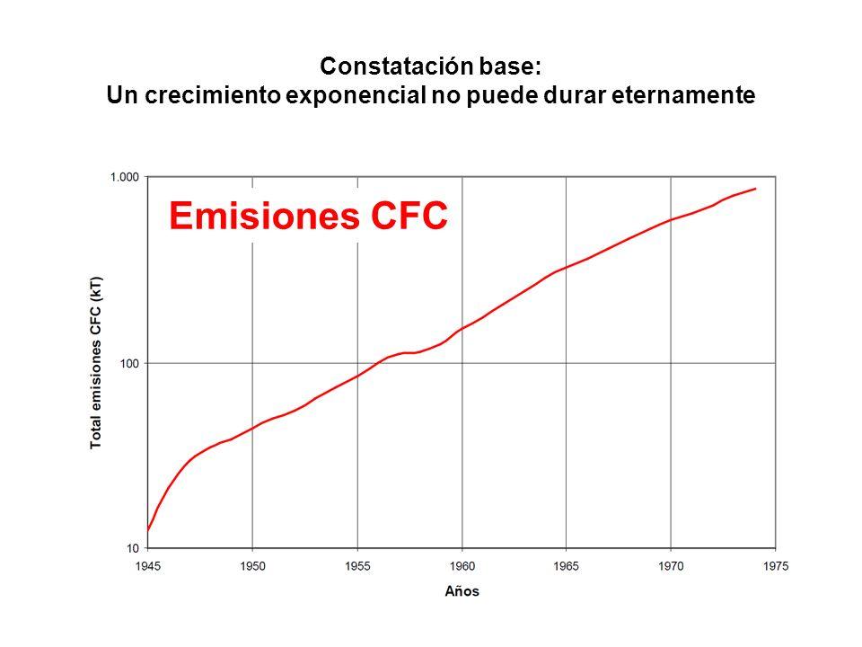 Emisiones CFC Constatación base: Un crecimiento exponencial no puede durar eternamente
