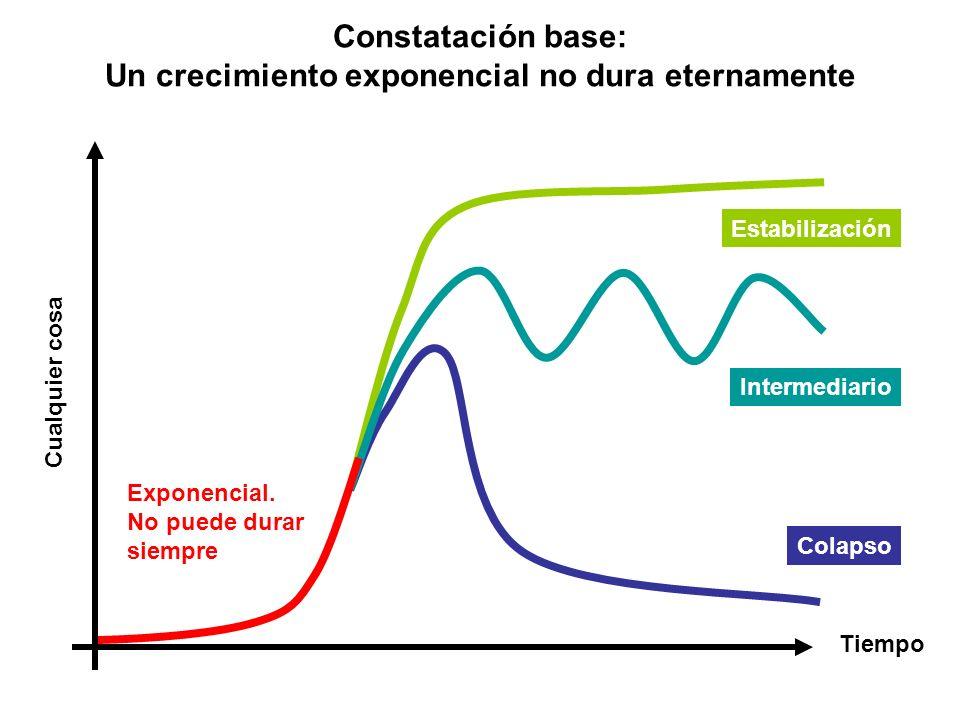 Constatación base: Un crecimiento exponencial no dura eternamente Tiempo Cualquier cosa Exponencial. No puede durar siempre Estabilización Colapso Int