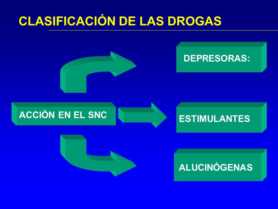CLASIFICACIÓN DE LAS DROGAS ACCIÓN EN EL SNC DEPRESORAS:ESTIMULANTES ALUCINÓGENAS