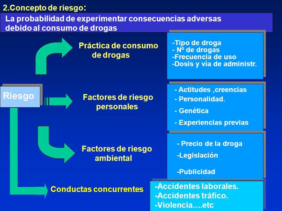 2.Concepto de riesgo : La probabilidad de experimentar consecuencias adversas debido al consumo de drogas Práctica de consumo de drogas -Tipo de droga