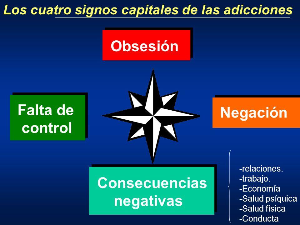 Los cuatro signos capitales de las adicciones Obsesión Falta de control Consecuencias negativas Negación -relaciones. -trabajo. -Economía -Salud psíqu