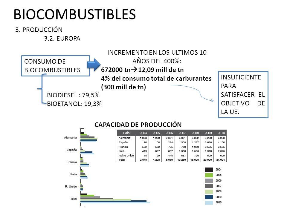 BIOCOMBUSTIBLES 3.PRODUCCIÓN 3.2.