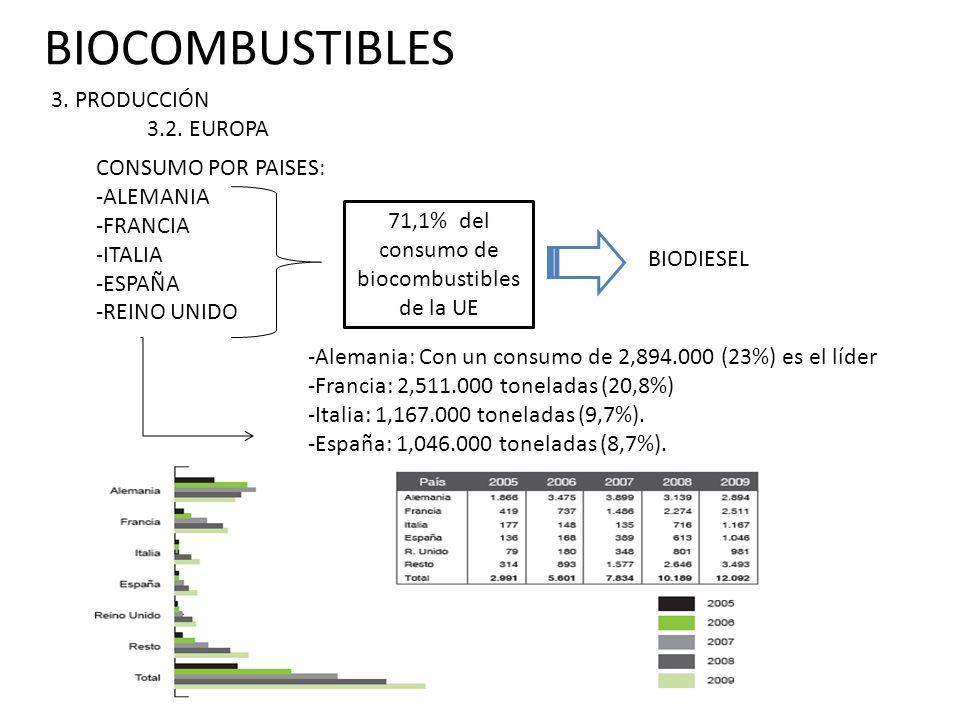 BIOCOMBUSTIBLES 3.PRODUCCIÓN 3.3.