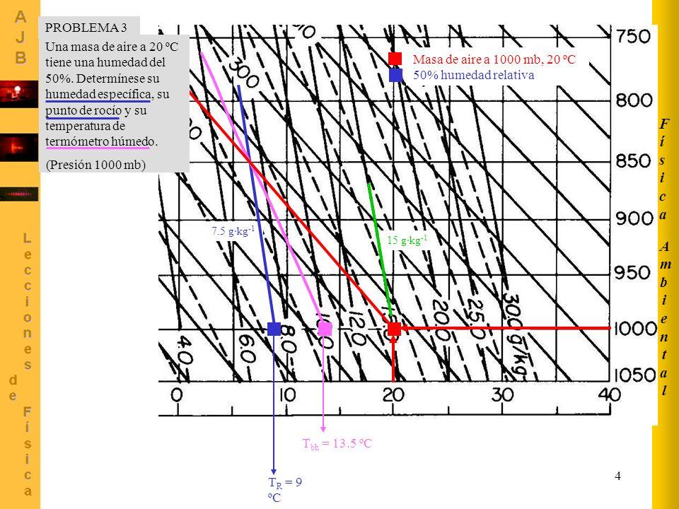 4 AmbientalAmbiental FísicaFísica Masa de aire a 1000 mb, 20 ºC 50% humedad relativa 15 g·kg -1 7.5 g·kg -1 T R = 9 ºC T bh = 13.5 ºC Una masa de aire