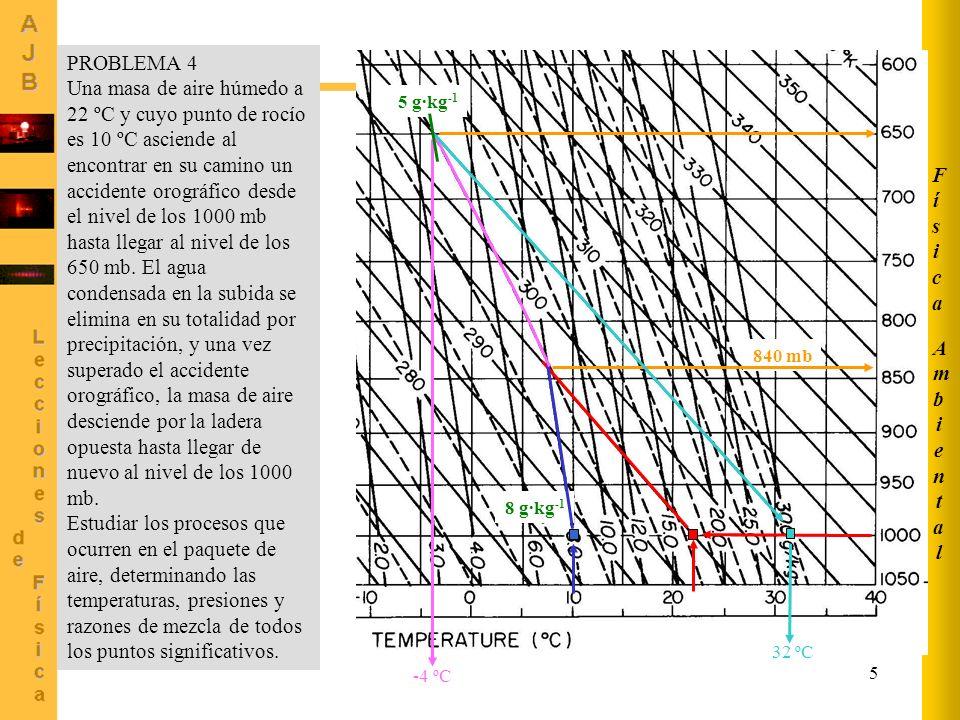 5 AmbientalAmbiental FísicaFísica PROBLEMA 4 Una masa de aire húmedo a 22 ºC y cuyo punto de rocío es 10 ºC asciende al encontrar en su camino un acci
