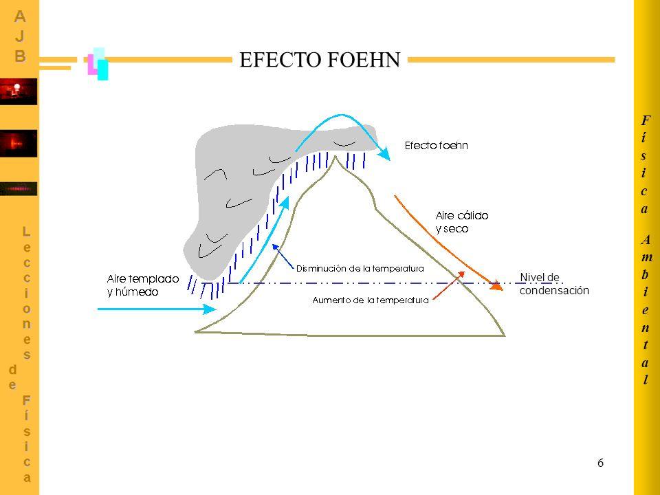 6 EFECTO FOEHN Nivel de condensación AmbientalAmbiental FísicaFísica