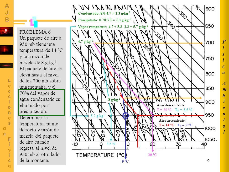 9 PROBLEMA 6 Un paquete de aire a 950 mb tiene una temperatura de 14 ºC y una razón de mezcla de 8 g kg -1. El paquete de aire se eleva hasta el nivel