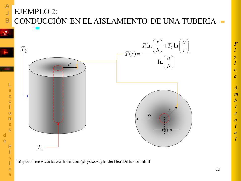 13 http://scienceworld.wolfram.com/physics/CylinderHeatDiffusion.html EJEMPLO 2: CONDUCCIÓN EN EL AISLAMIENTO DE UNA TUBERÍA T1T1 T2T2 a b r r Ambient