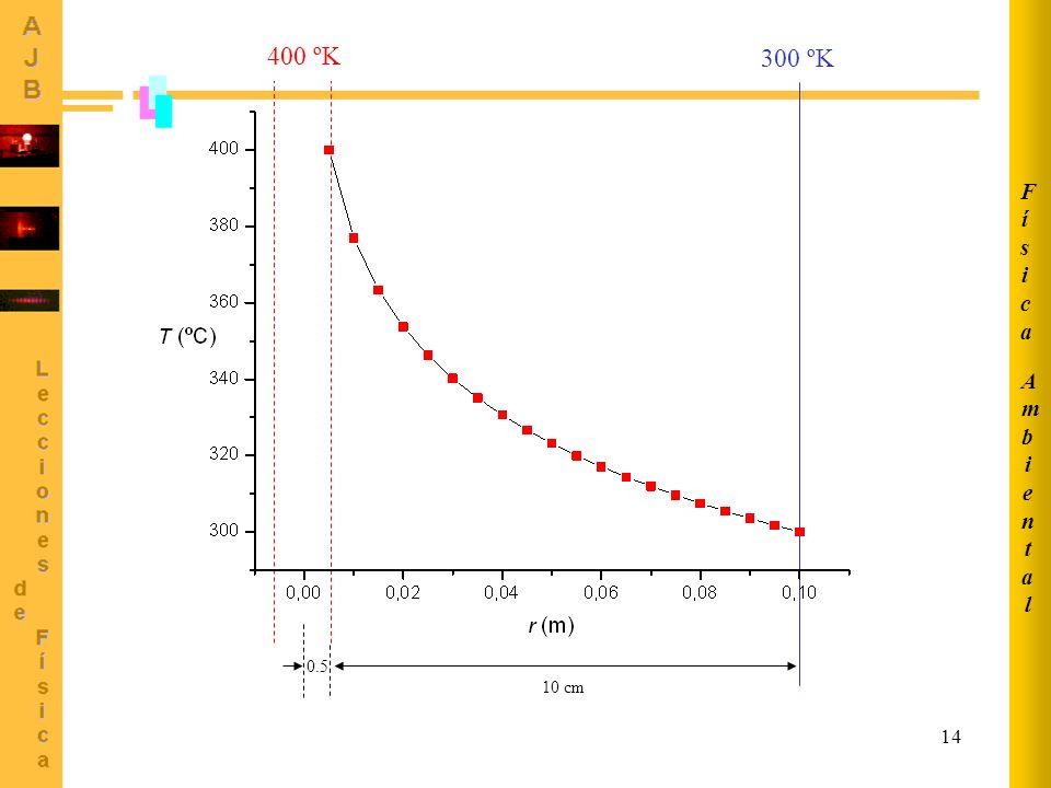 14 400 ºK 300 ºK 10 cm 0.5 AmbientalAmbiental FísicaFísica