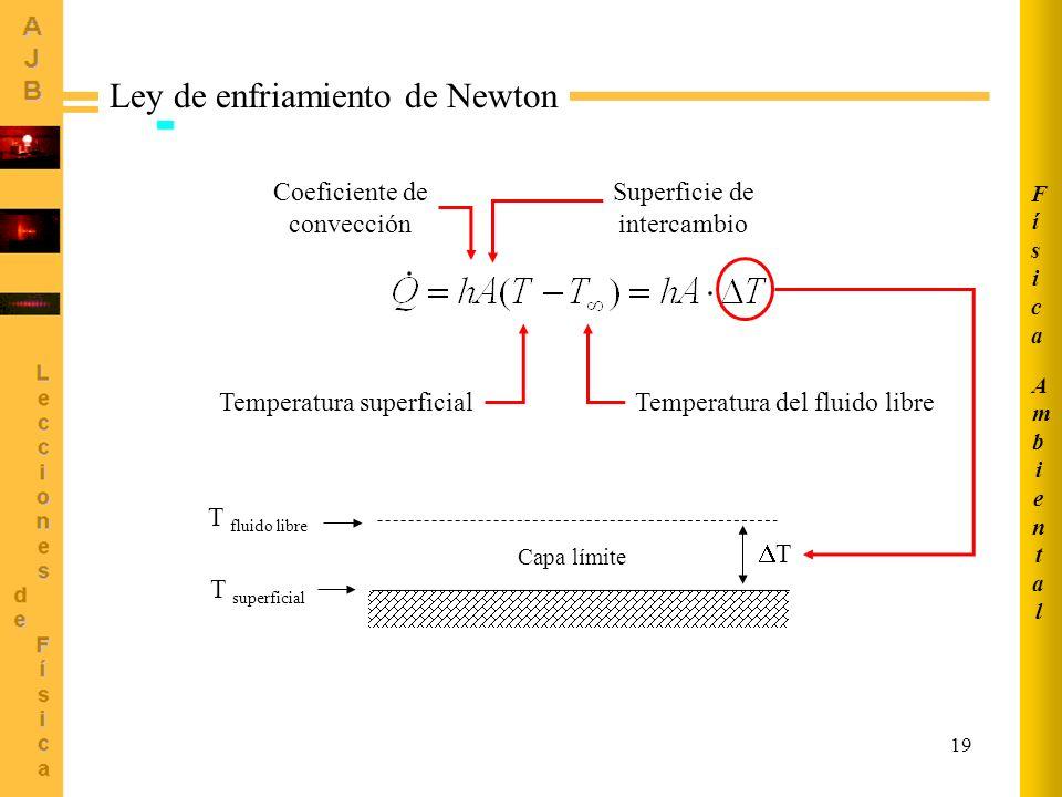 19 Ley de enfriamiento de Newton Temperatura superficialTemperatura del fluido libre Coeficiente de convección Superficie de intercambio T superficial