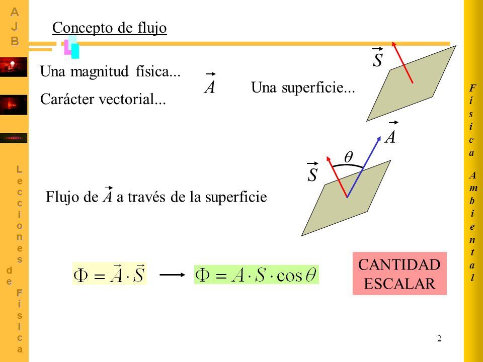 2 Concepto de flujo Una magnitud física... A Carácter vectorial... Una superficie... S Flujo de A a través de la superficie S A CANTIDAD ESCALAR Ambie