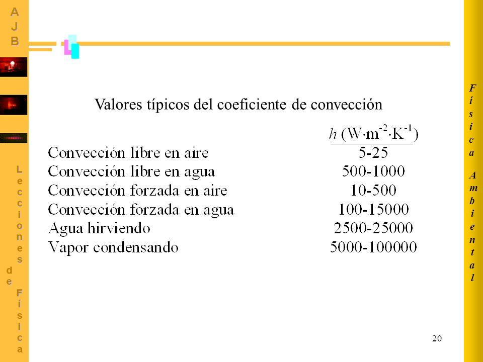 20 Valores típicos del coeficiente de convección AmbientalAmbiental FísicaFísica