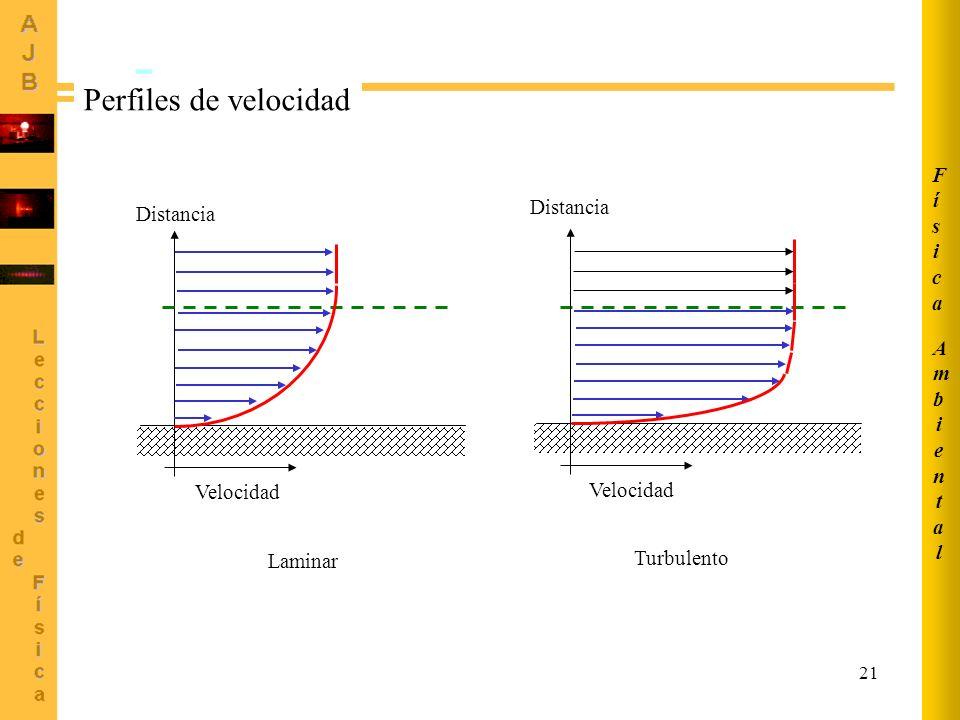 21 Distancia Velocidad Distancia Laminar Turbulento Perfiles de velocidad AmbientalAmbiental FísicaFísica