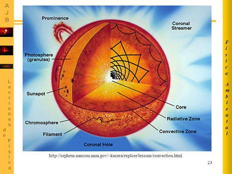 23 http://orpheus.nascom.nasa.gov/~kucera/explore/lessons/convection.html AmbientalAmbiental FísicaFísica